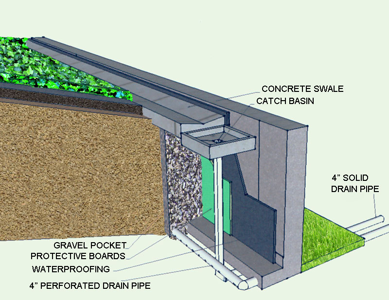 French Drain System and Catch Basin for Retaining Walls.