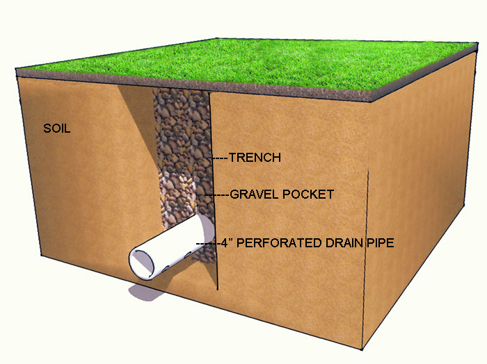 install french drain for surface water