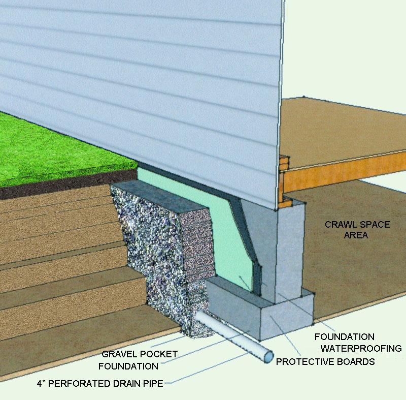 Schneider Construction Inc Drainage Specialist